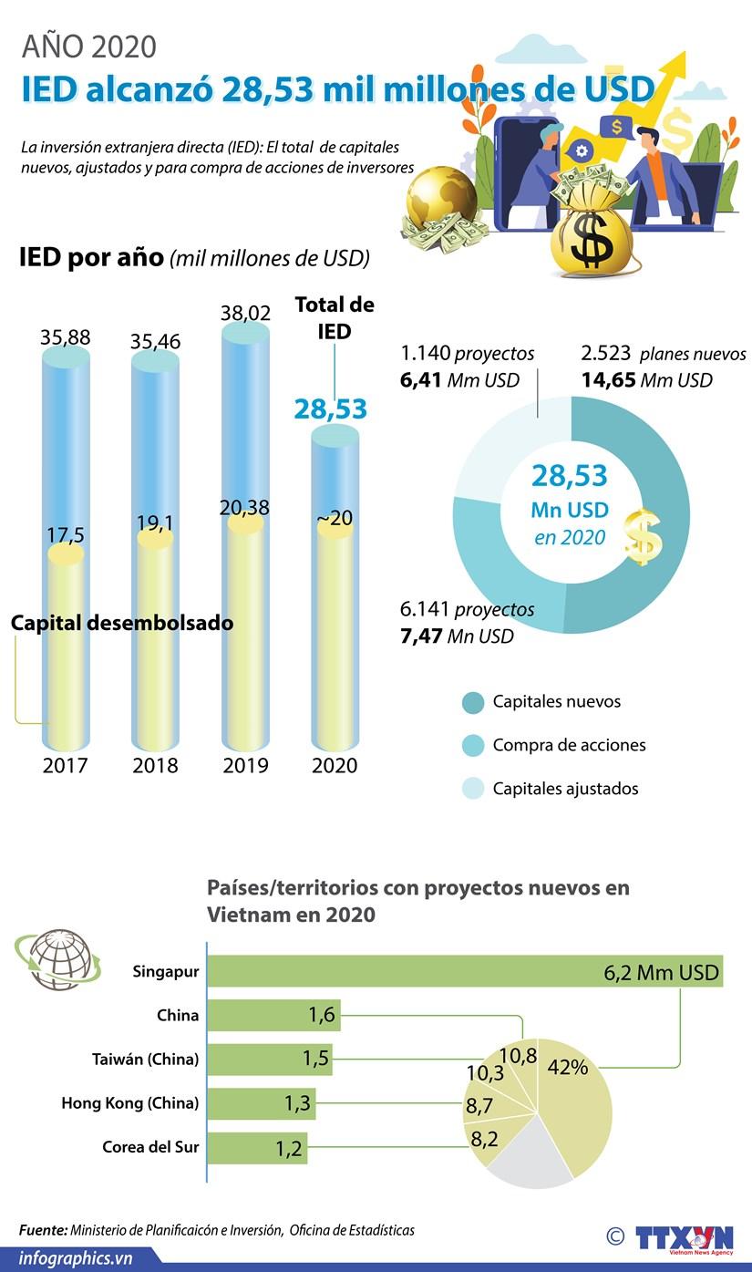Inversion extranjera directa en Vietnam alcanzo 28,53 mil millones de dolares en 2020 hinh anh 1
