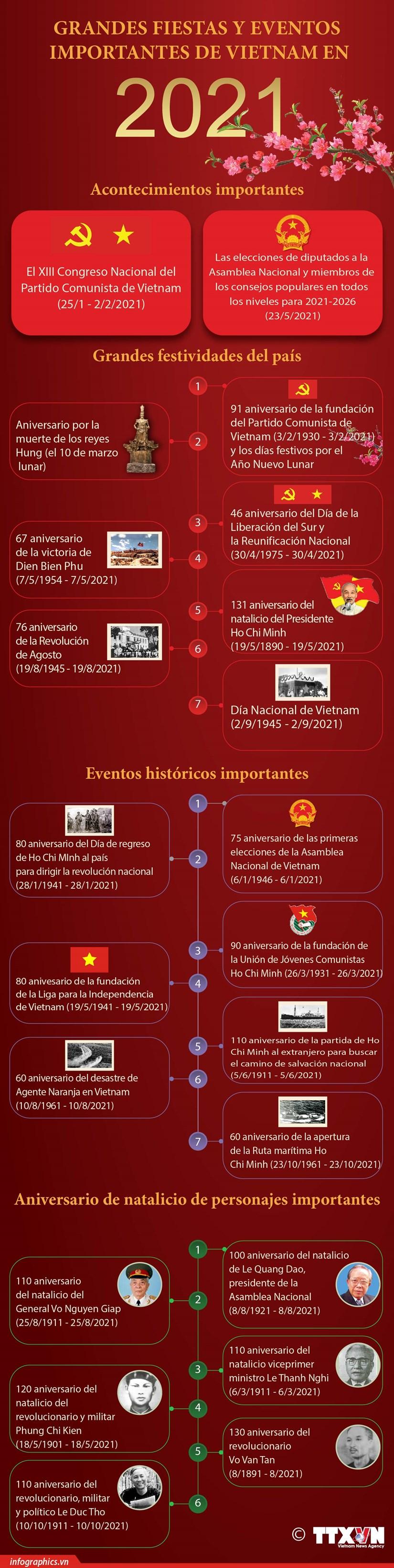 Grandes fiestas y eventos importantes de Vietnam en 2021 hinh anh 1