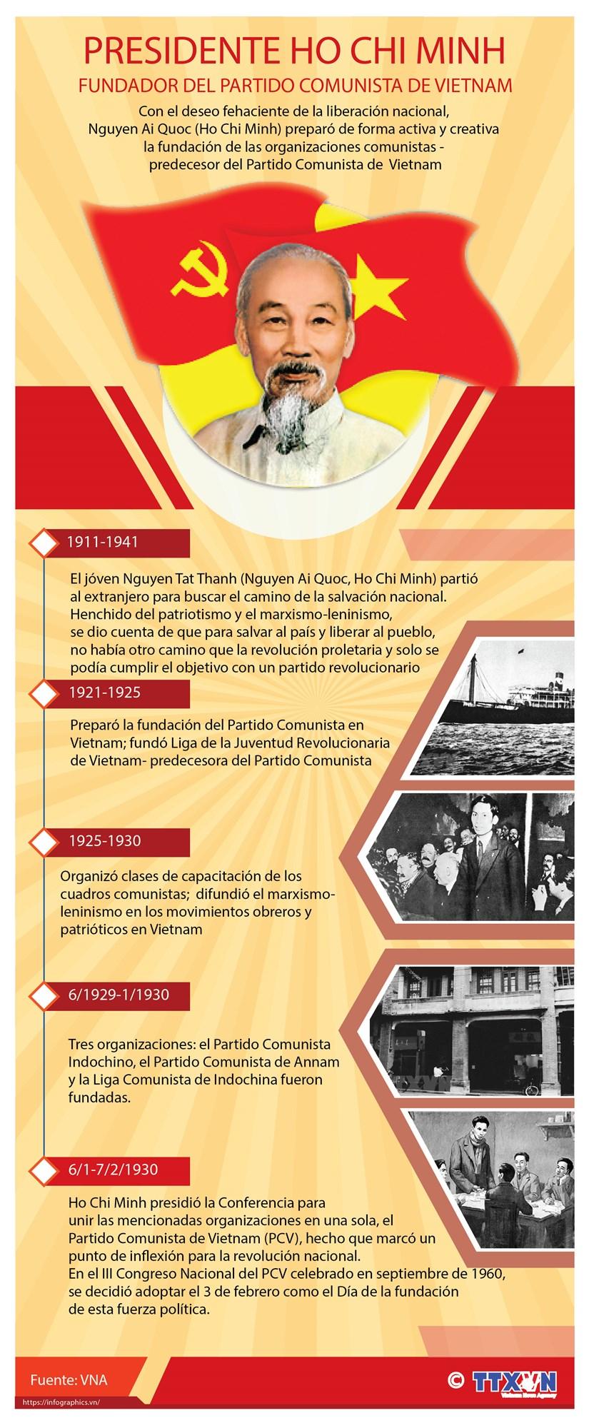 Presidente Ho Chi Minh, fundador del Partido Comunista de Vietnam hinh anh 1