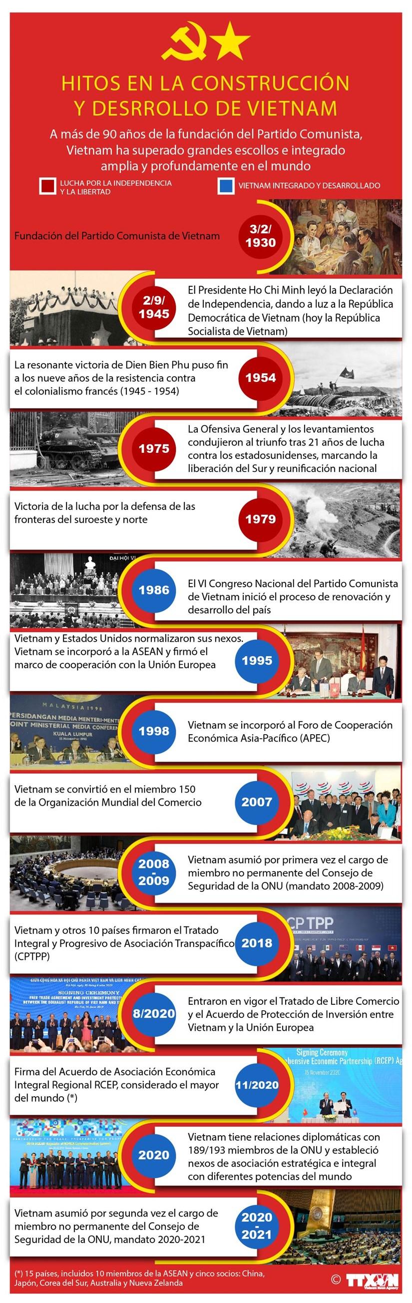 Vietnam: Hitos en la construccion y desarrollo nacional hinh anh 1