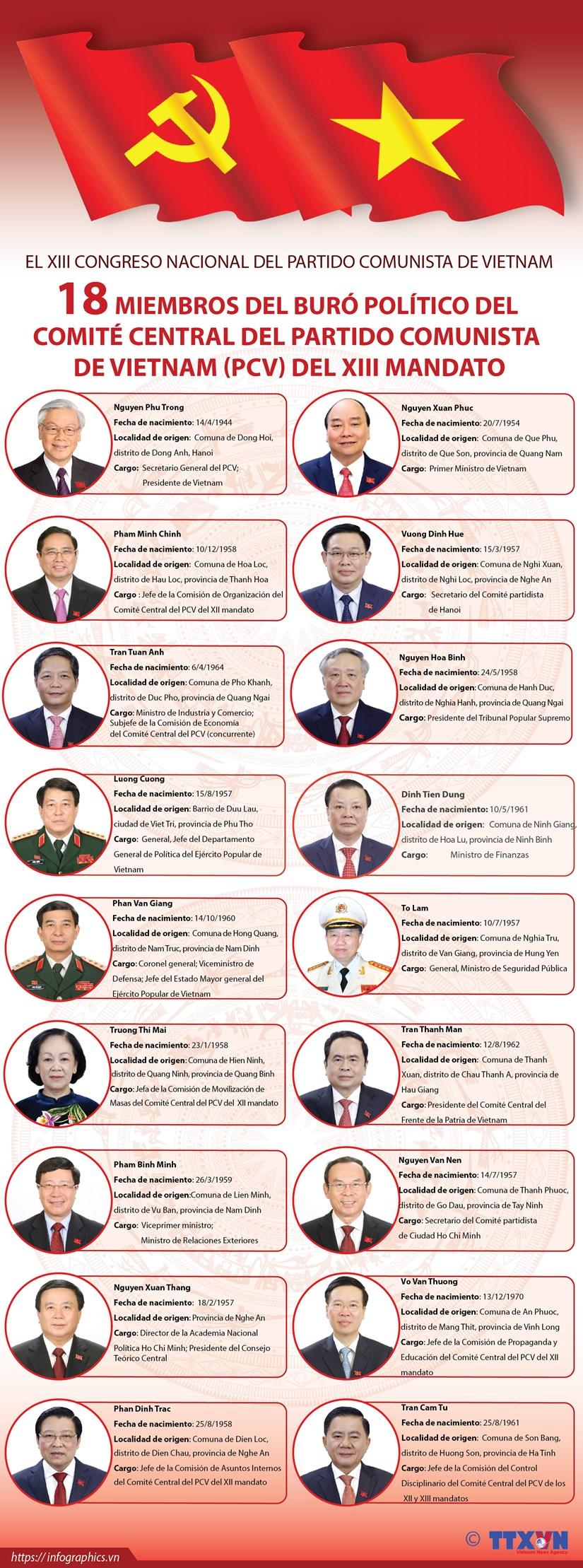 18 miembros del Buro Politico del Comite Central del Partido Comunista de Vietnam hinh anh 1
