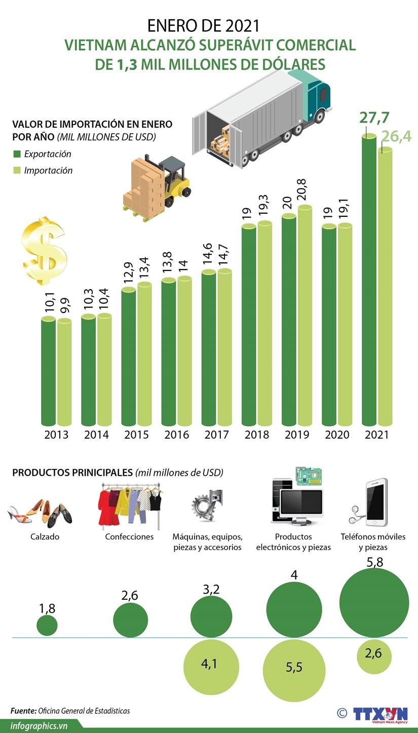 Vietnam alcanzo superavit comercial de 1,3 mil millones de dolares en enero hinh anh 1
