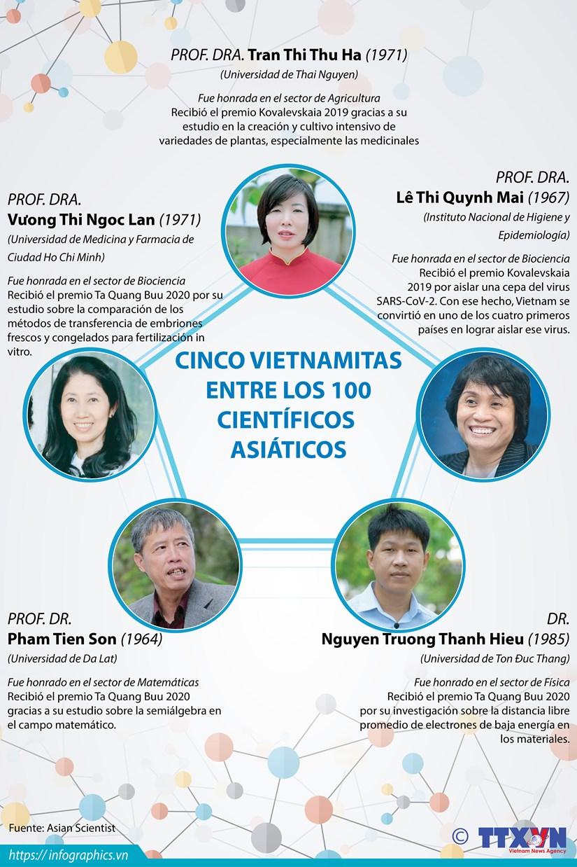 Cinco vietnamitas figuran entre los 100 cientificos de Asia hinh anh 1
