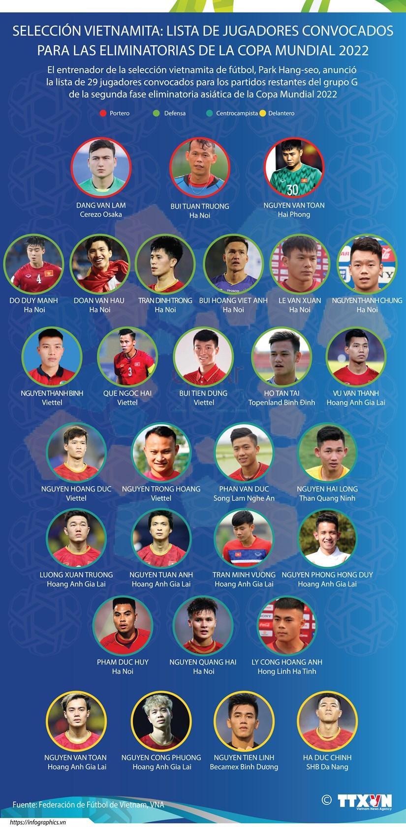 Anuncian lista de jugadores vietnamitas para las eliminatorias de la Copa Mundial 2022 hinh anh 1