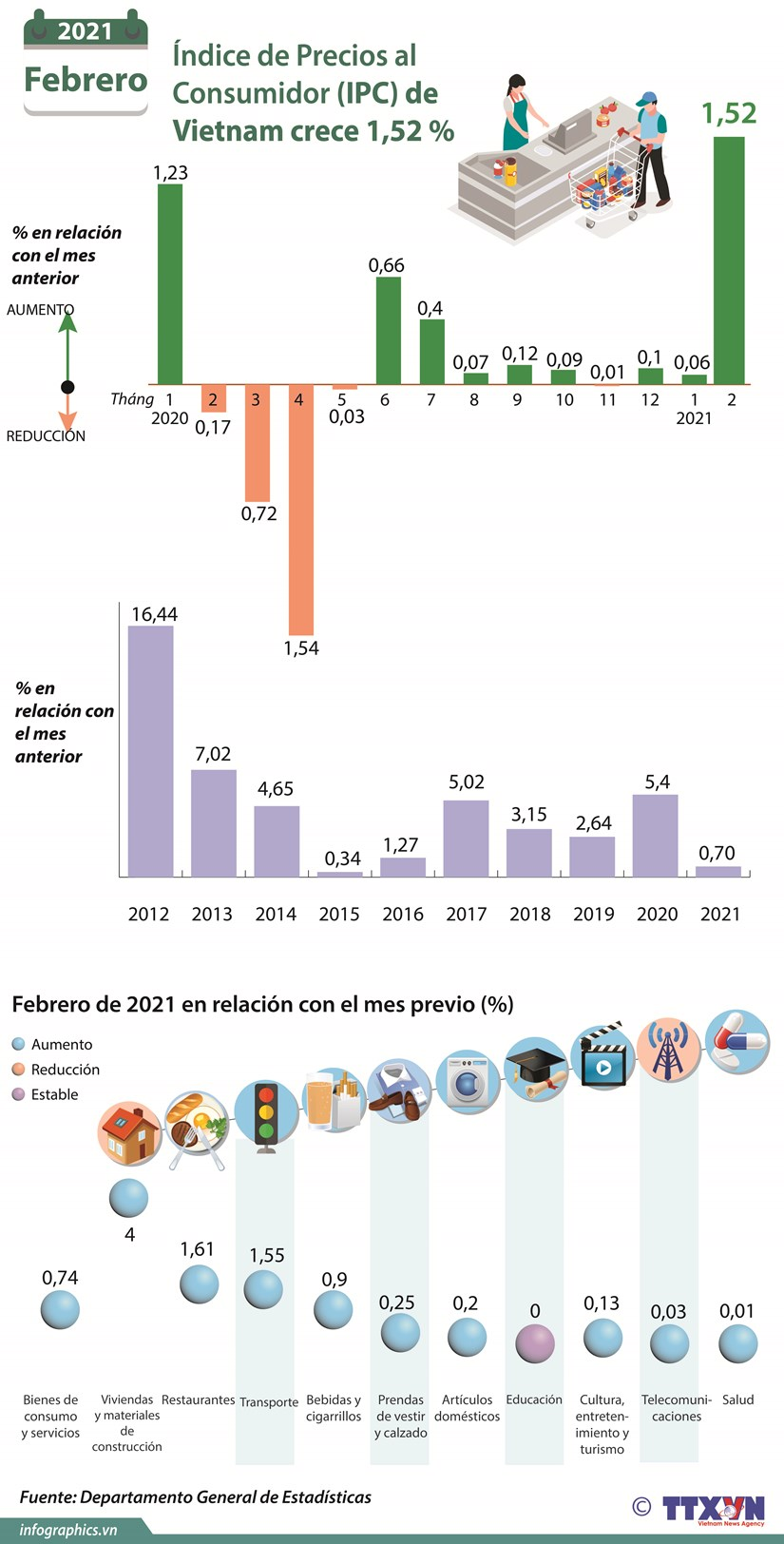 Indice de Precios al Consumidor (IPC) de Vietnam crece 1,52 por ciento hinh anh 1