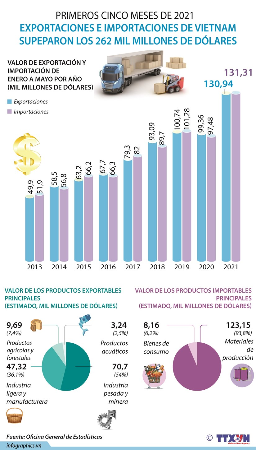 Exportaciones e importaciones de Vietnam superan 262 mil millones de dolares hinh anh 1