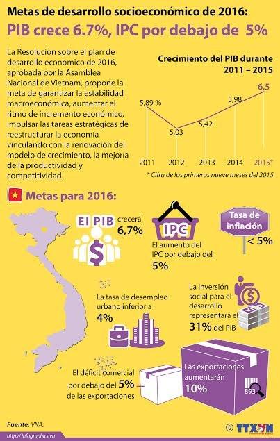 [Inforgrafia] Objetivos del desarrollo 2016 aprobados por la Asamblea Nacional hinh anh 1