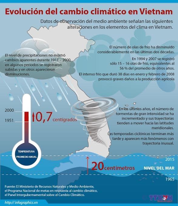 [Inforgrafico] Evolucion del cambio climatico en Vietnam hinh anh 1