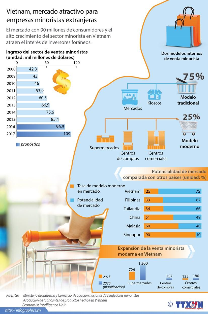 [Infografia] El sector de ventas al por menor de Vietnam hinh anh 1