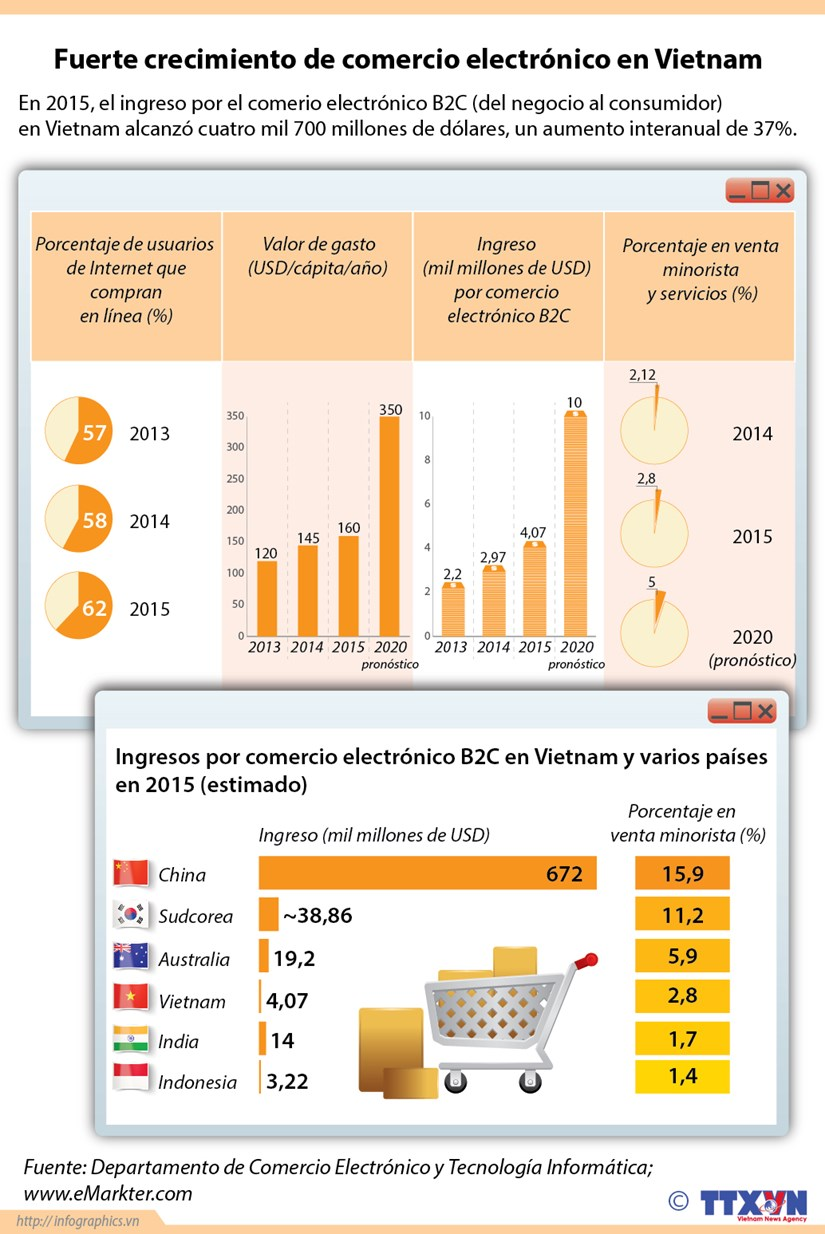 [Infografia] Fuerte crecimiento de comercio electronico en Vietnam hinh anh 1