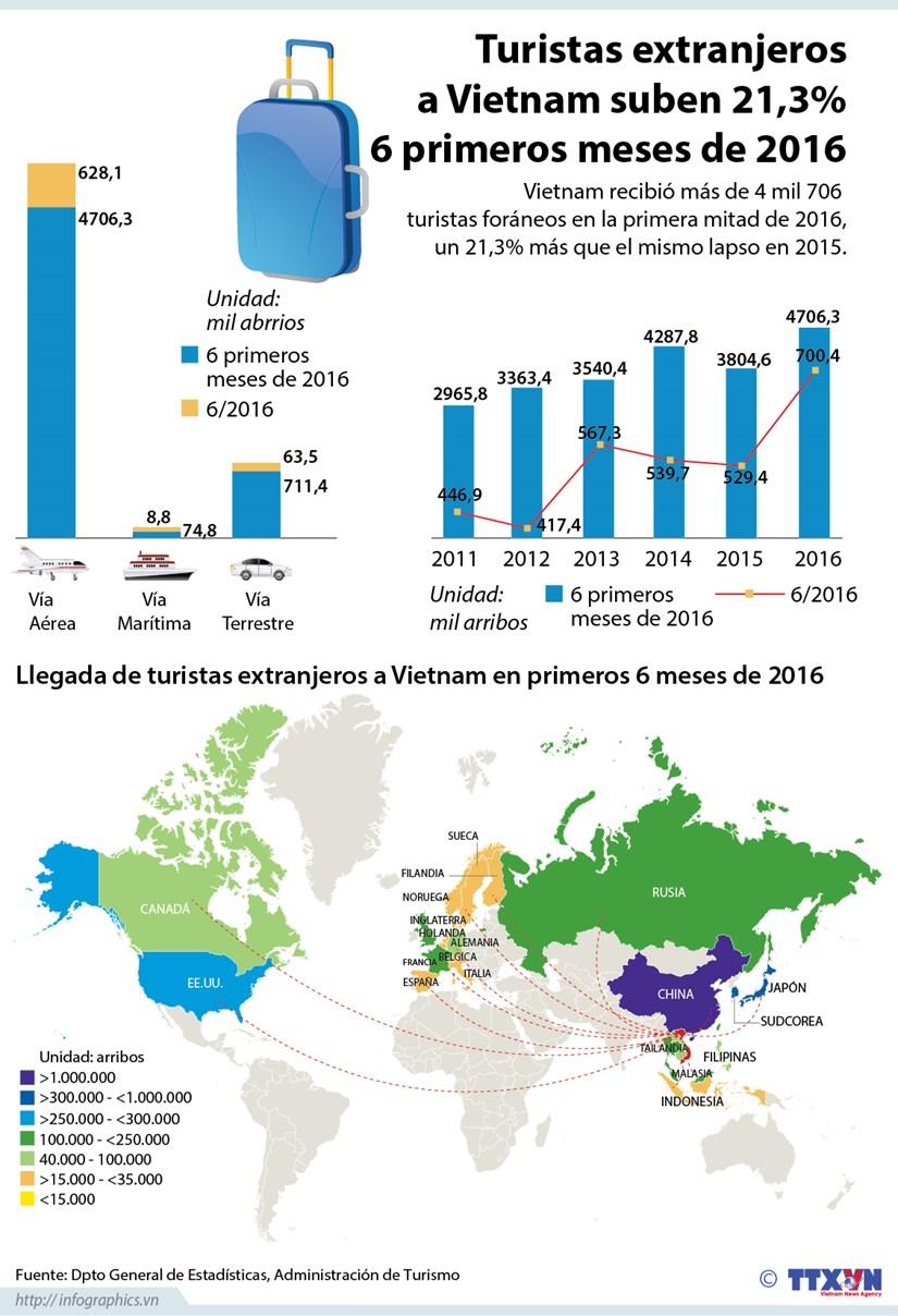 [Infografia] Llegada de turistas extranjeras a Vietnam en 6 primeros meses de 2016 hinh anh 1