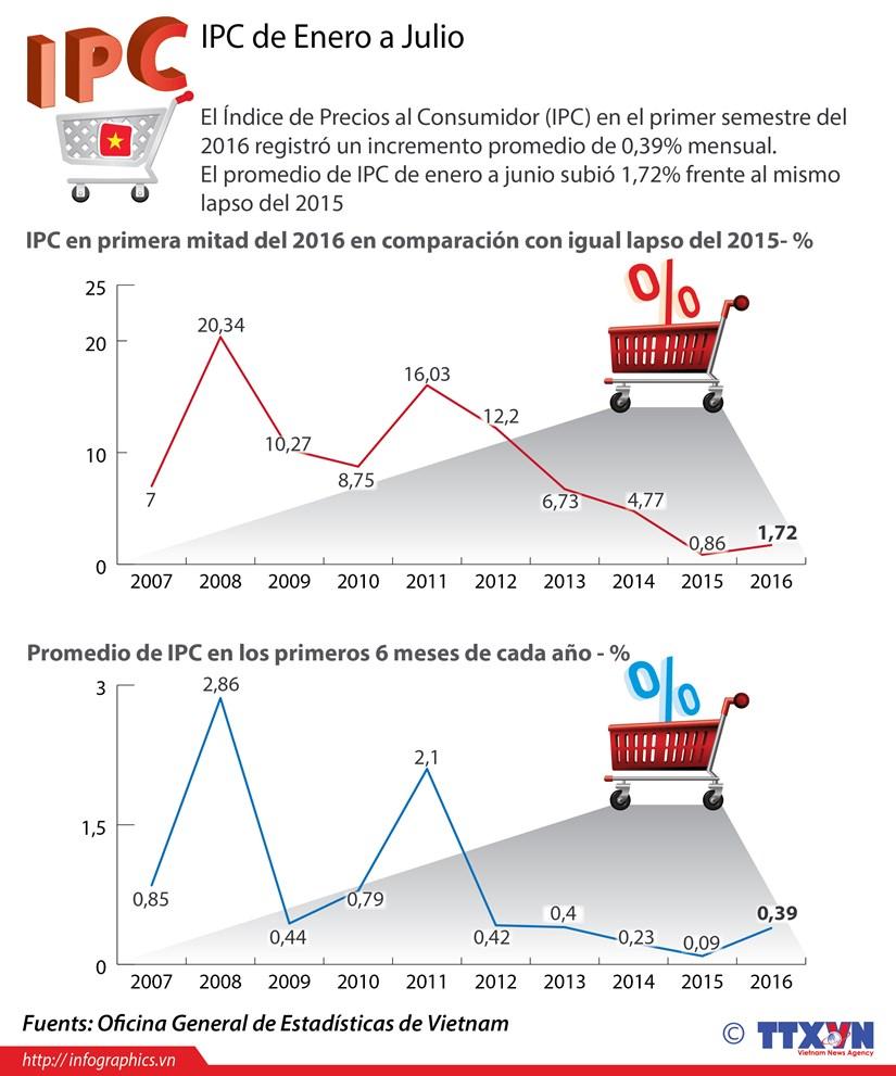 [Infografia] IPC de Vietnam en primera mitad de ano hinh anh 1