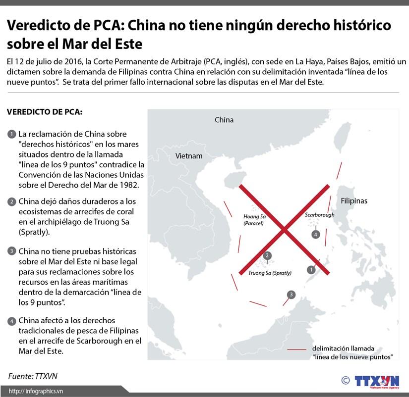 [Infografia] Fallo de PCA: China no tiene derecho historico sobre el Mar del Este hinh anh 1