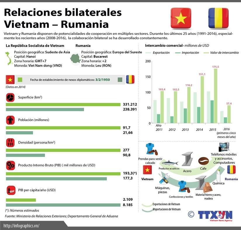 [Infografia] Panorama de relaciones Vietnam - Rumania hinh anh 1