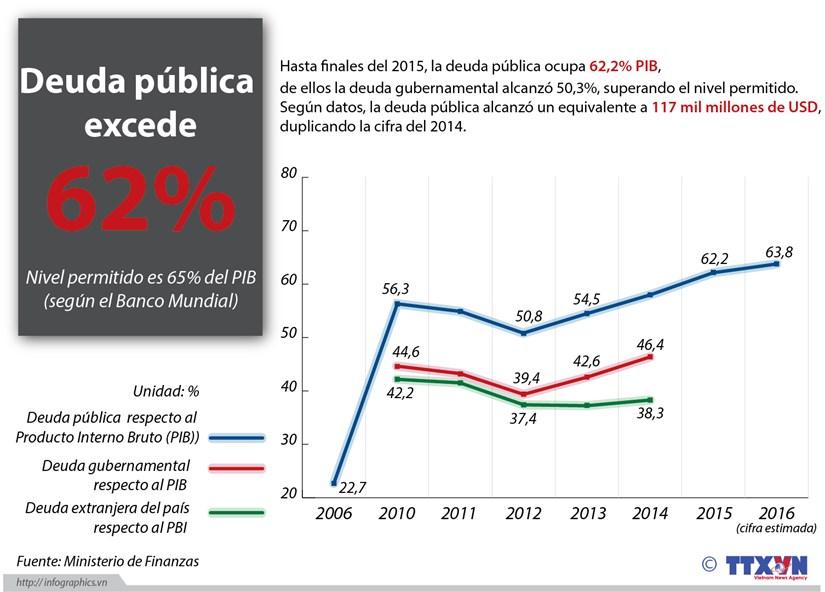 [Infografia] Deuda publica excede 62 por ciento hinh anh 1