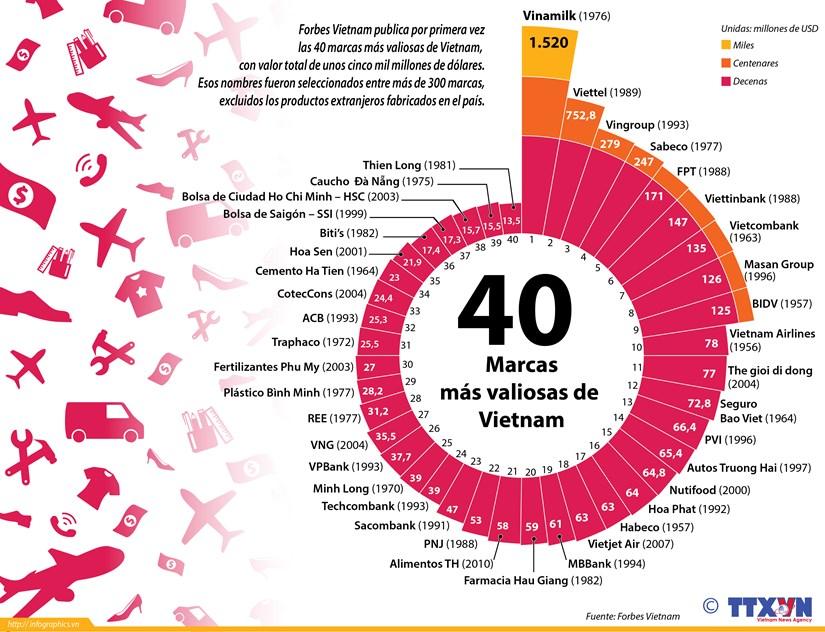 [Infografia] Las 40 marcas mas valiosas de Vietnam, segun Forbes hinh anh 1