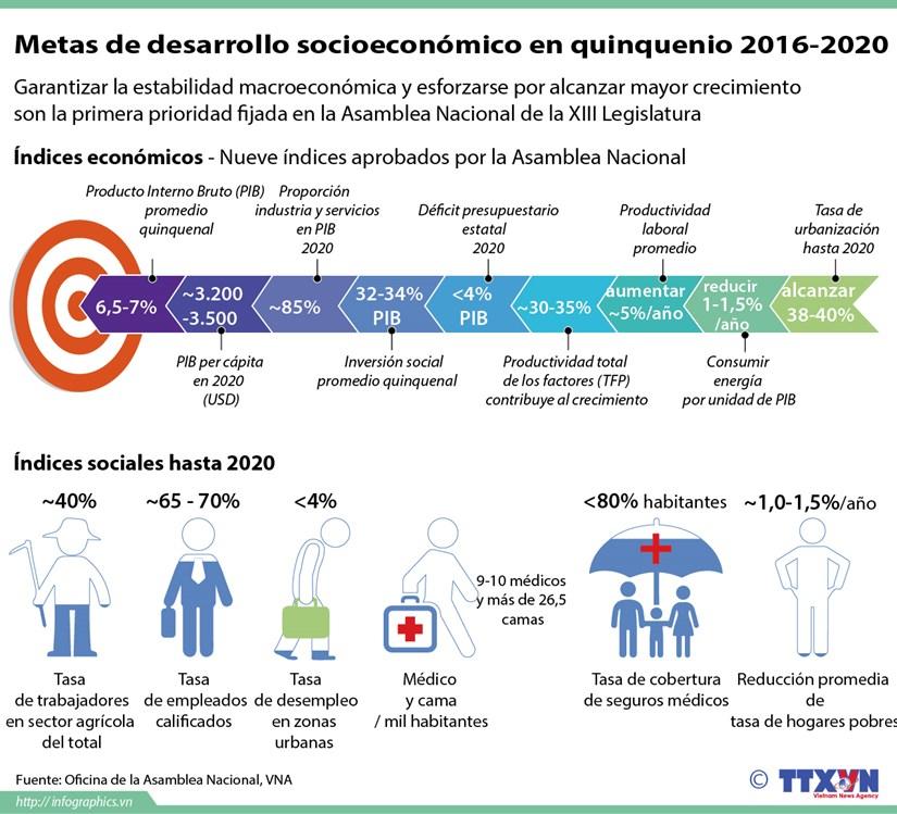 [Infografia] Metas de desarrollo socioeconomico 2016-2020 hinh anh 1