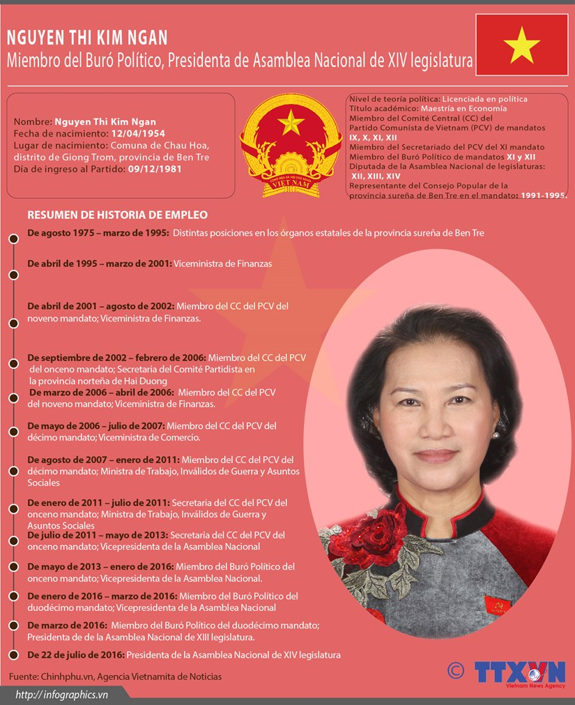 [Infografia] Nguyen Thi Kim Ngan reelegida como presidenta del Parlamento de Vietnam hinh anh 1