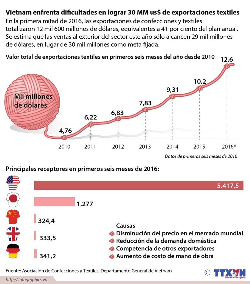 [Infografia] Vietnam enfrenta retos en lograr 30 MM us$ de exportaciones textiles hinh anh 1