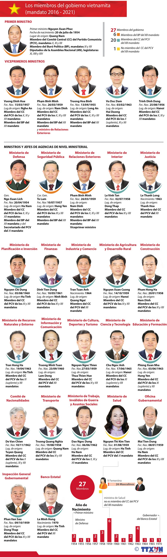 [Infografia] Estructura de gobierno de Vietnam hinh anh 1