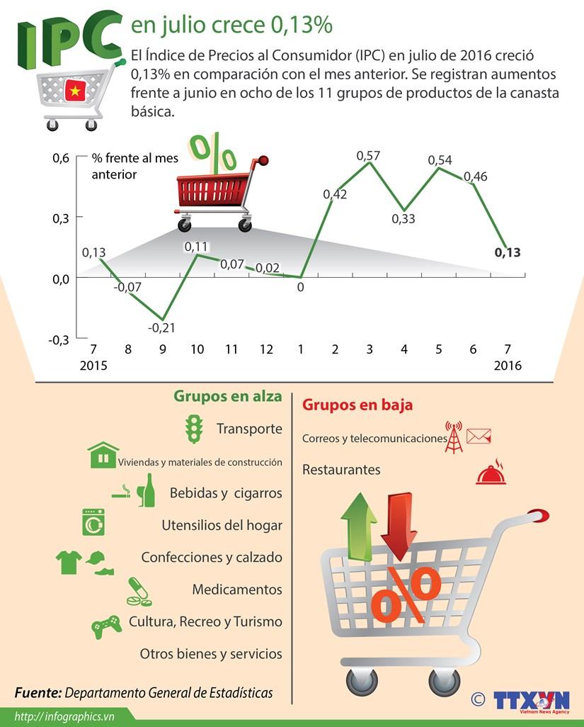 [Infografia] En alza IPC de Vietnam en julio hinh anh 1