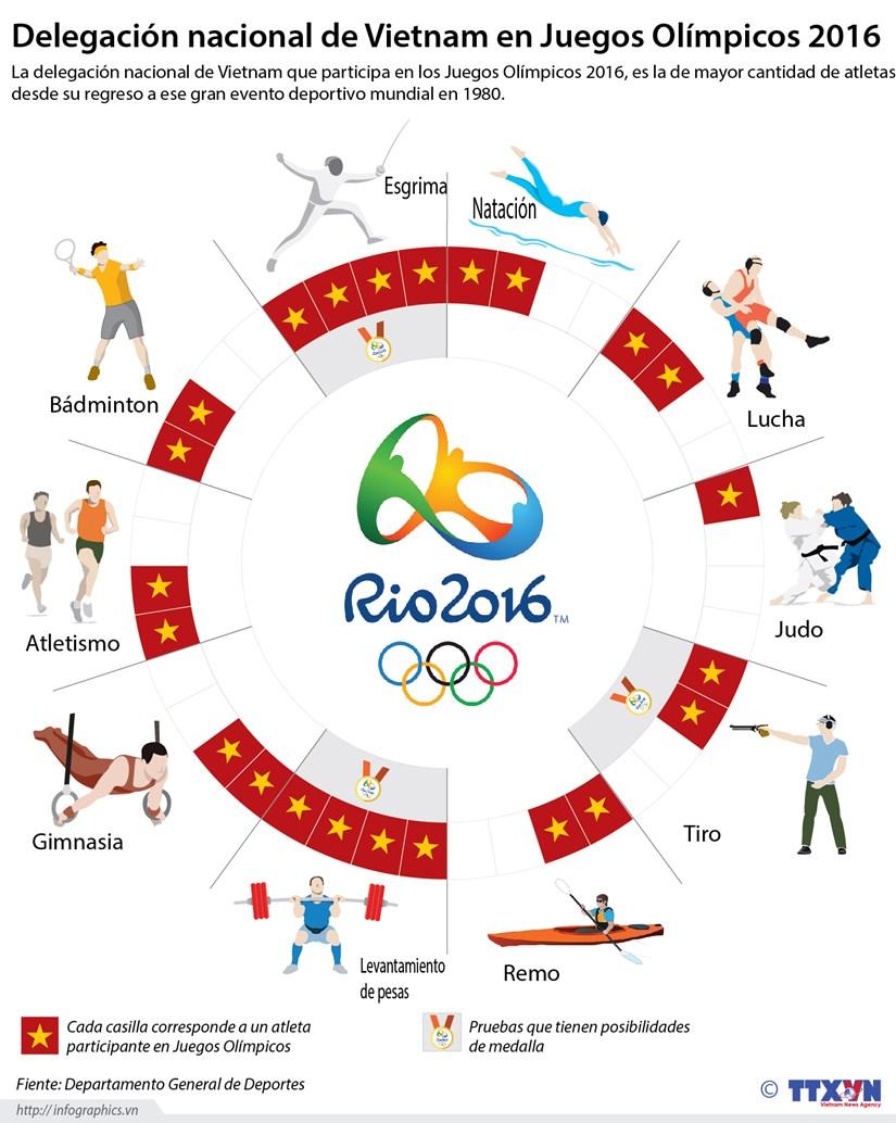 [Infografia] Delegacion nacional de Vietnam en Juegos Olimpicos 2016 hinh anh 1