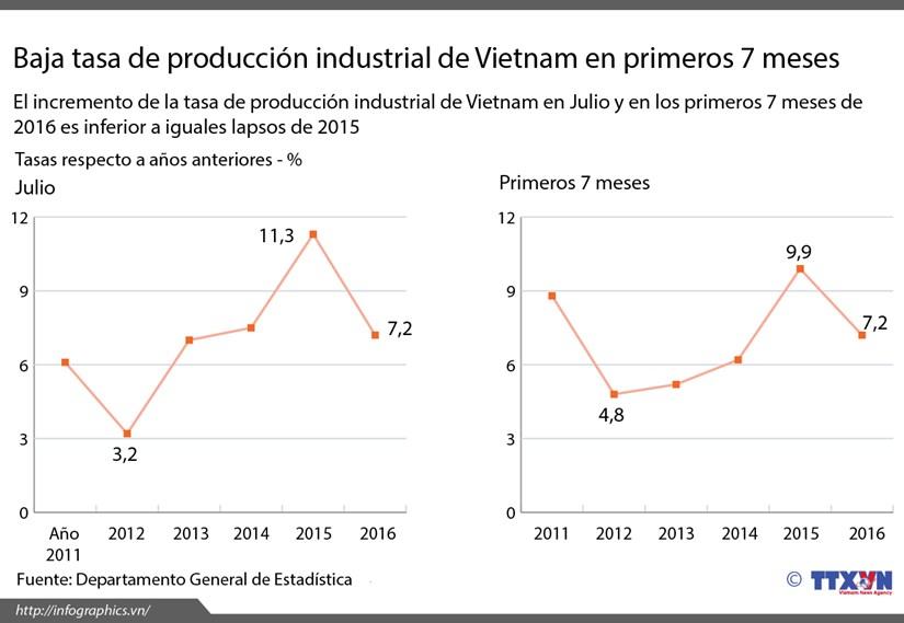 [Infografia] Tasa de produccion industrial de Vietnam en primeros 7 meses hinh anh 1