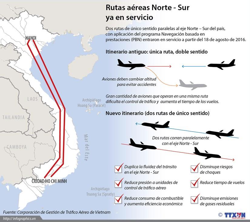 [Infografia] En servicio rutas aereas paralelas con eje Norte - Sur hinh anh 1