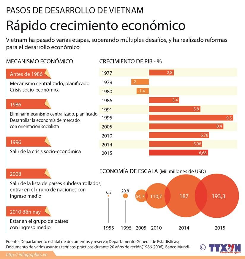 [Infografia] Rapido crecimiento de la economia vietnamita hinh anh 1