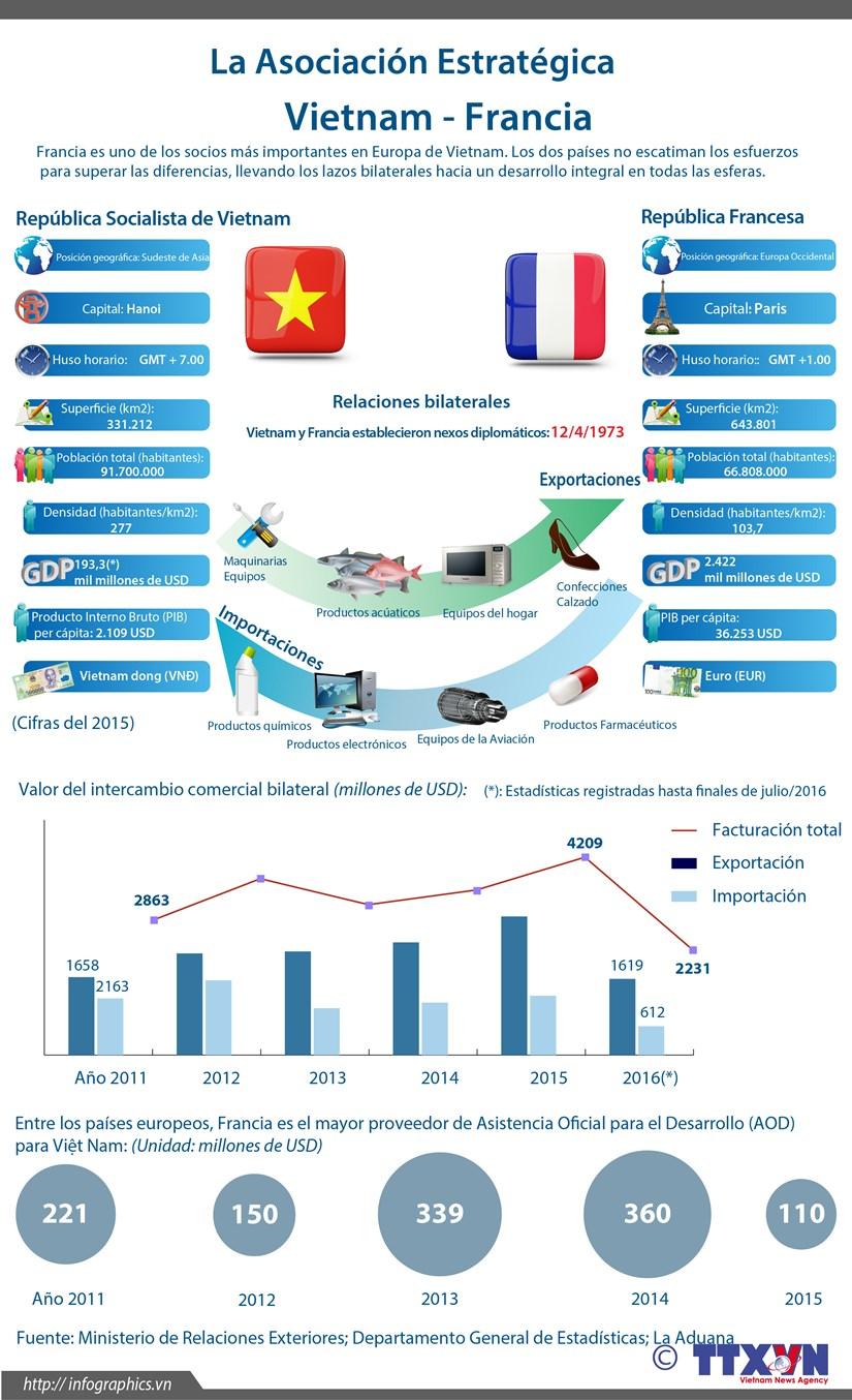 La Asociacion Estrategica Vietnam- Francia hinh anh 1
