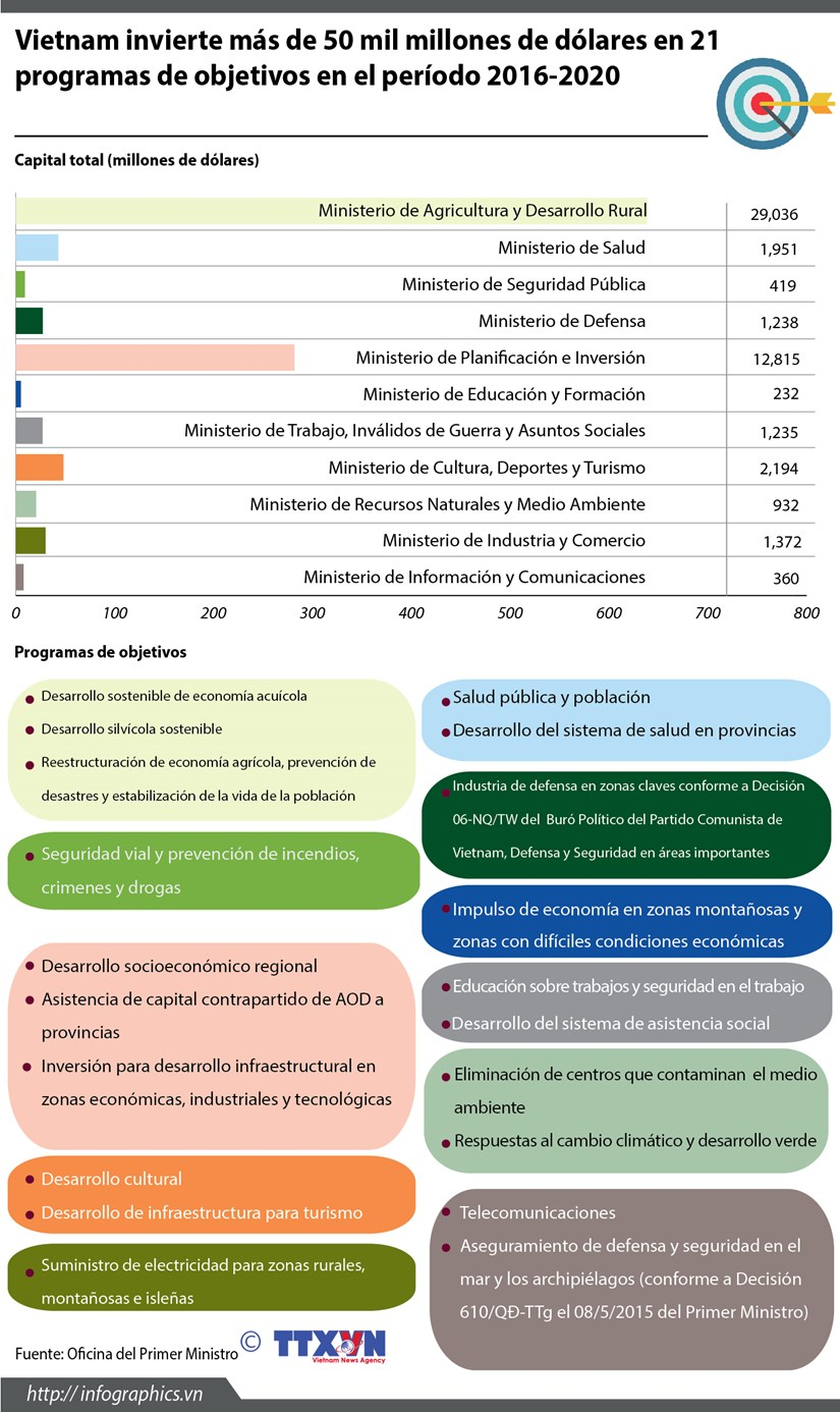 [Infografia] Gran inversion de Vietnam para programas de objetivos hinh anh 1