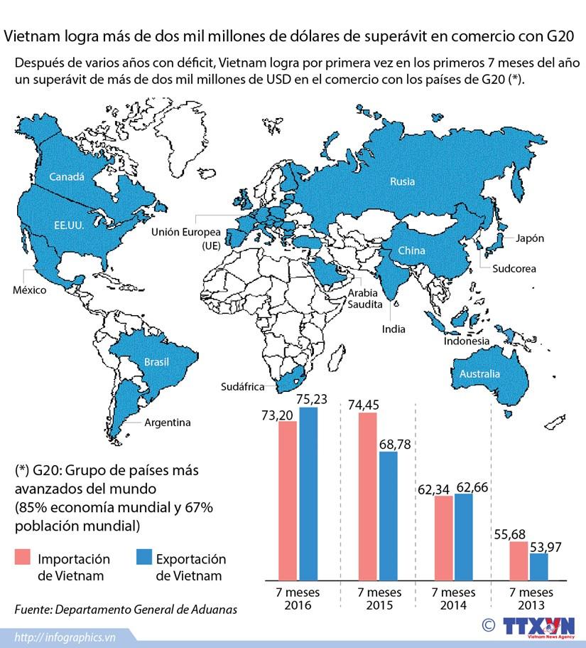 [Infografia] Vietnam logra superavit en comercio con G20 hinh anh 1