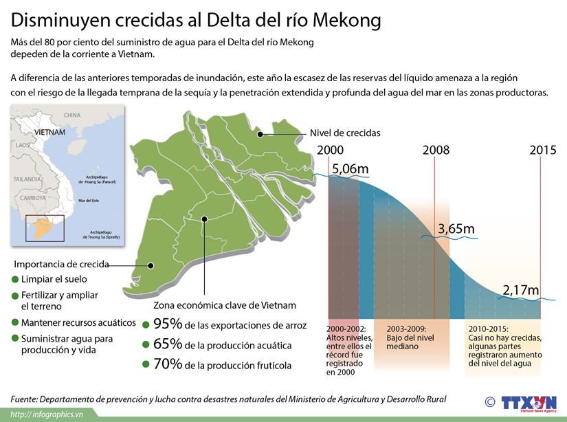 [Infografia] Disminuyen crecidas al Delta del rio Mekong hinh anh 1