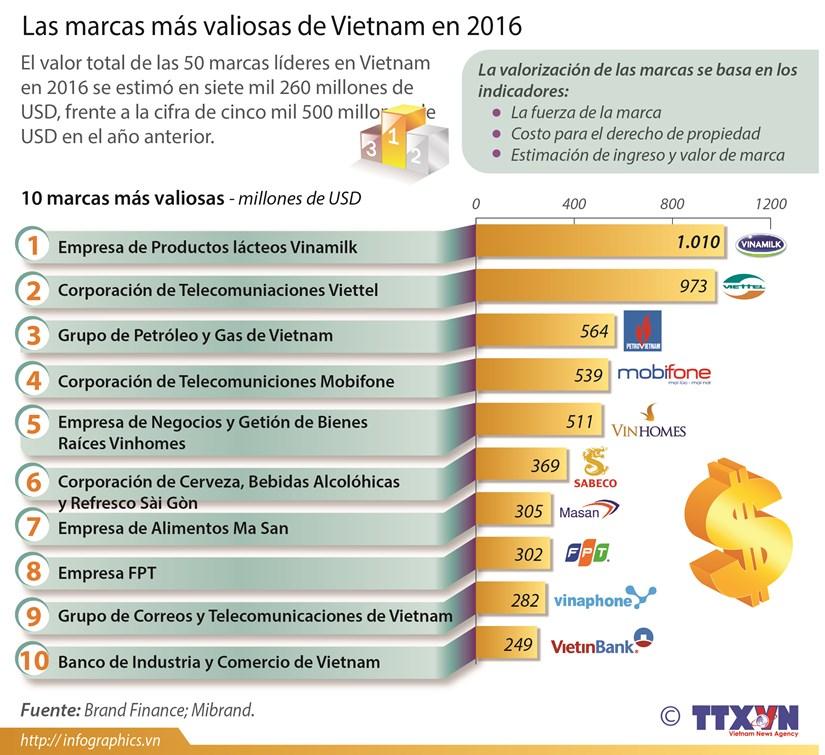 [Infografia] Las marcas mas valiosas de Vietnam en 2016 hinh anh 1