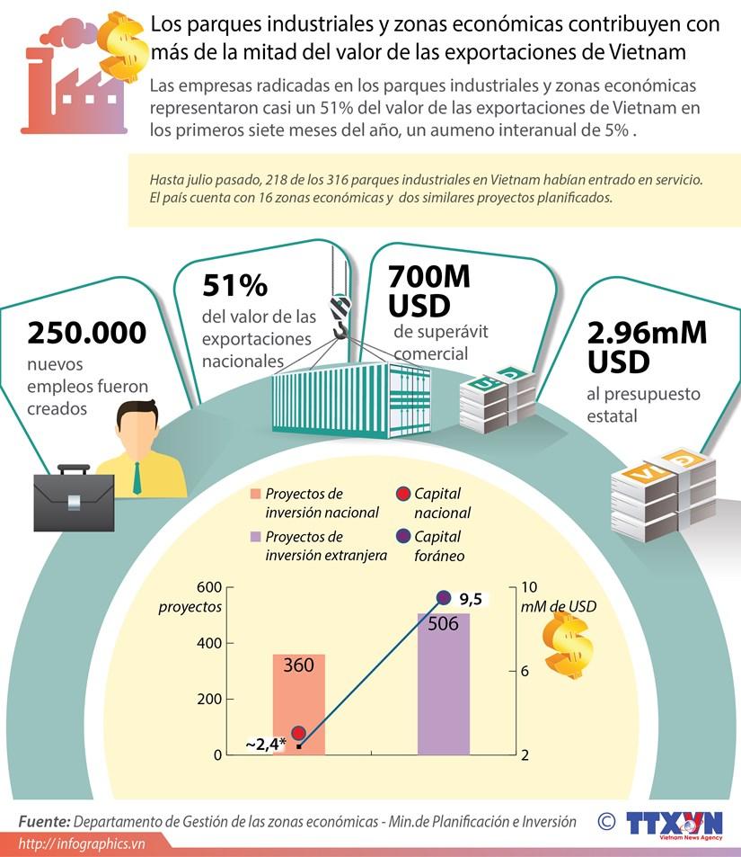 [Infografia] Papel de parques industriales en economia de Vietnam hinh anh 1