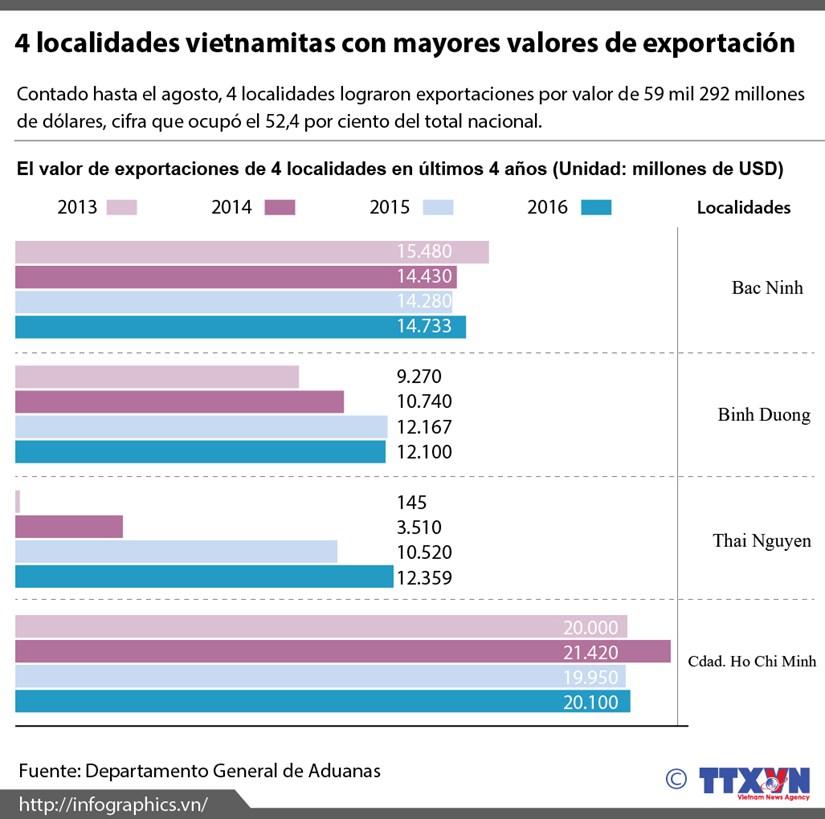 [Infografia] 4 localidades vietnamitas con mayores valores de exportacion hinh anh 1