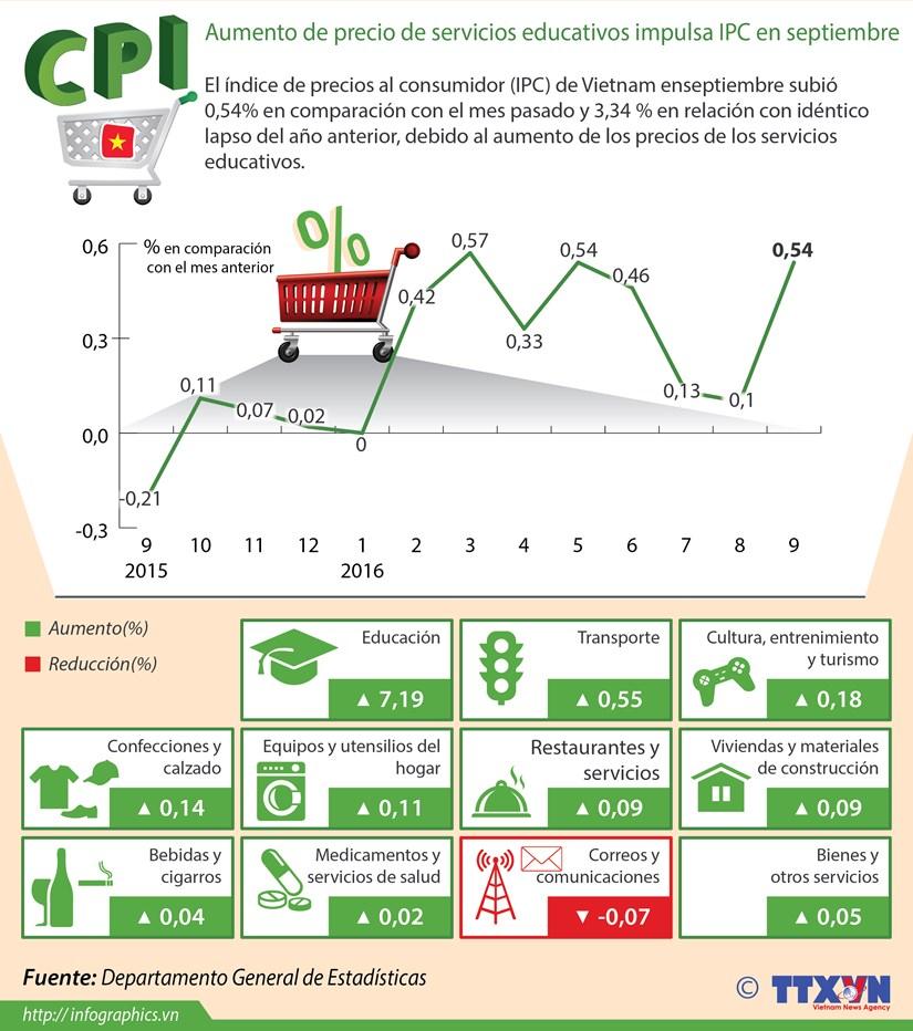 Aumento de precio de servicios educativos impulsa IPC en septiembre hinh anh 1