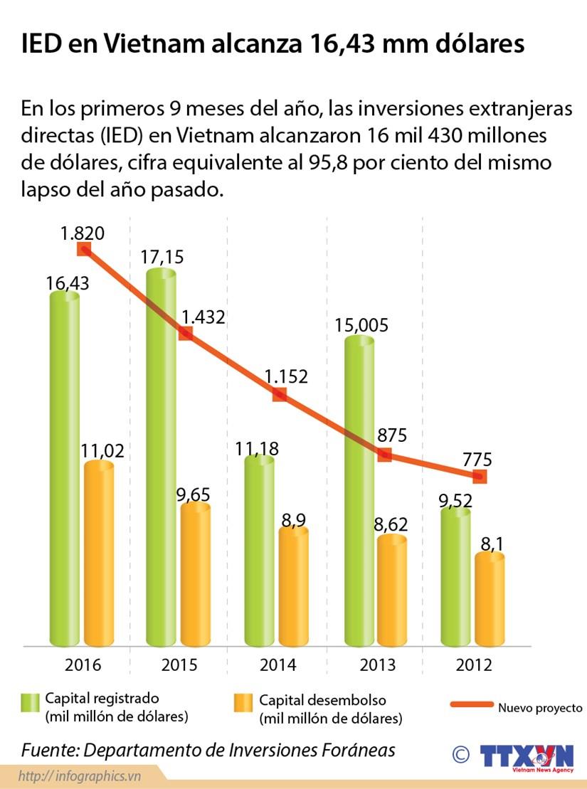 [Infografia] IED en Vietnam alcanza 16 mil 430 millones de dolares hinh anh 1