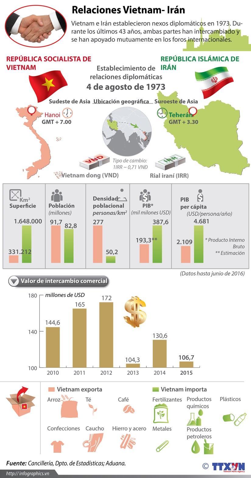 [Infografia] Relaciones Vietnam- Iran hinh anh 1