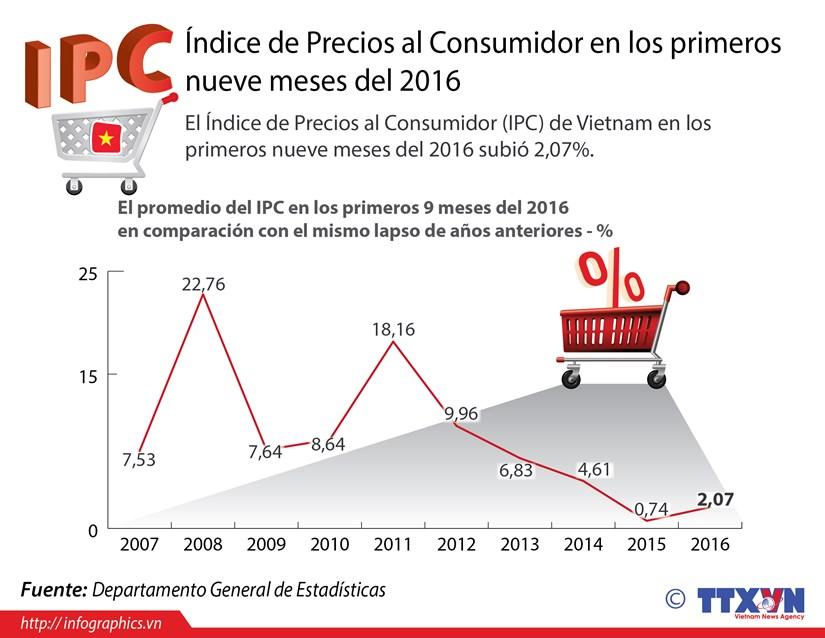 [Infografia] Indice de Precios al Consumidor sube 2,07 por ciento hinh anh 1