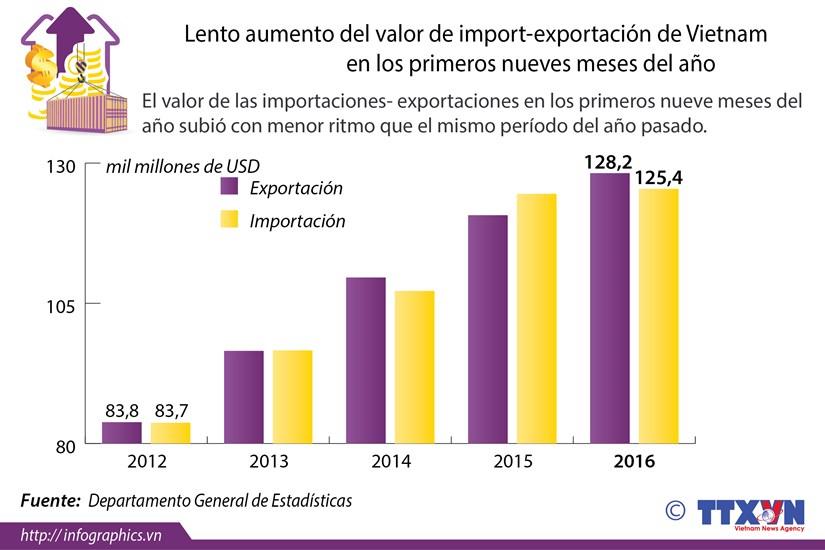 [Infografia] Lento aumento del valor de import-exportacion de Vietnam hinh anh 1