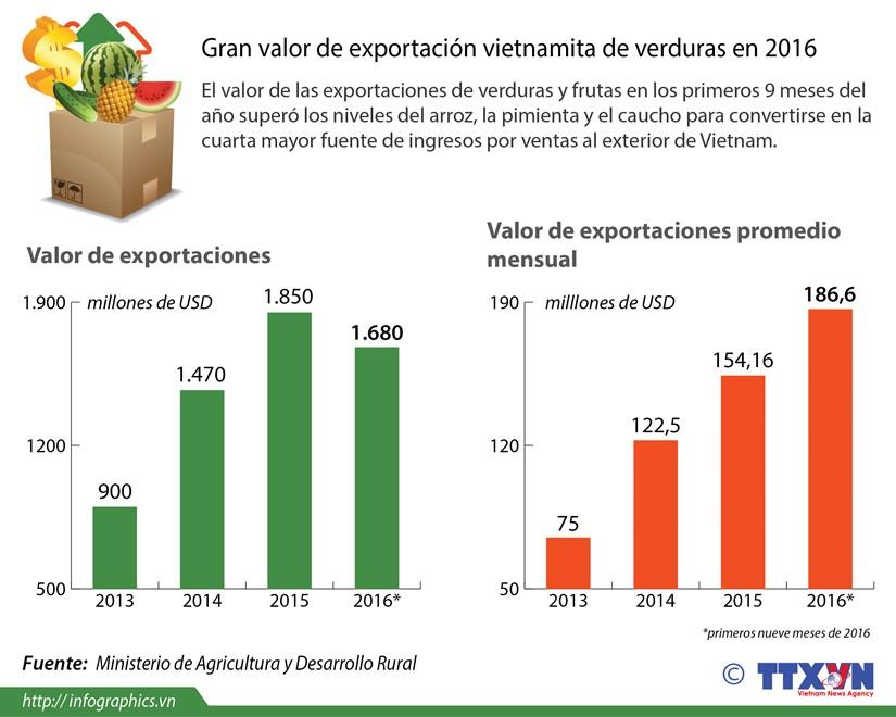 [Infografia] Gran valor de exportacion vietnamita de verduras en 2016 hinh anh 1