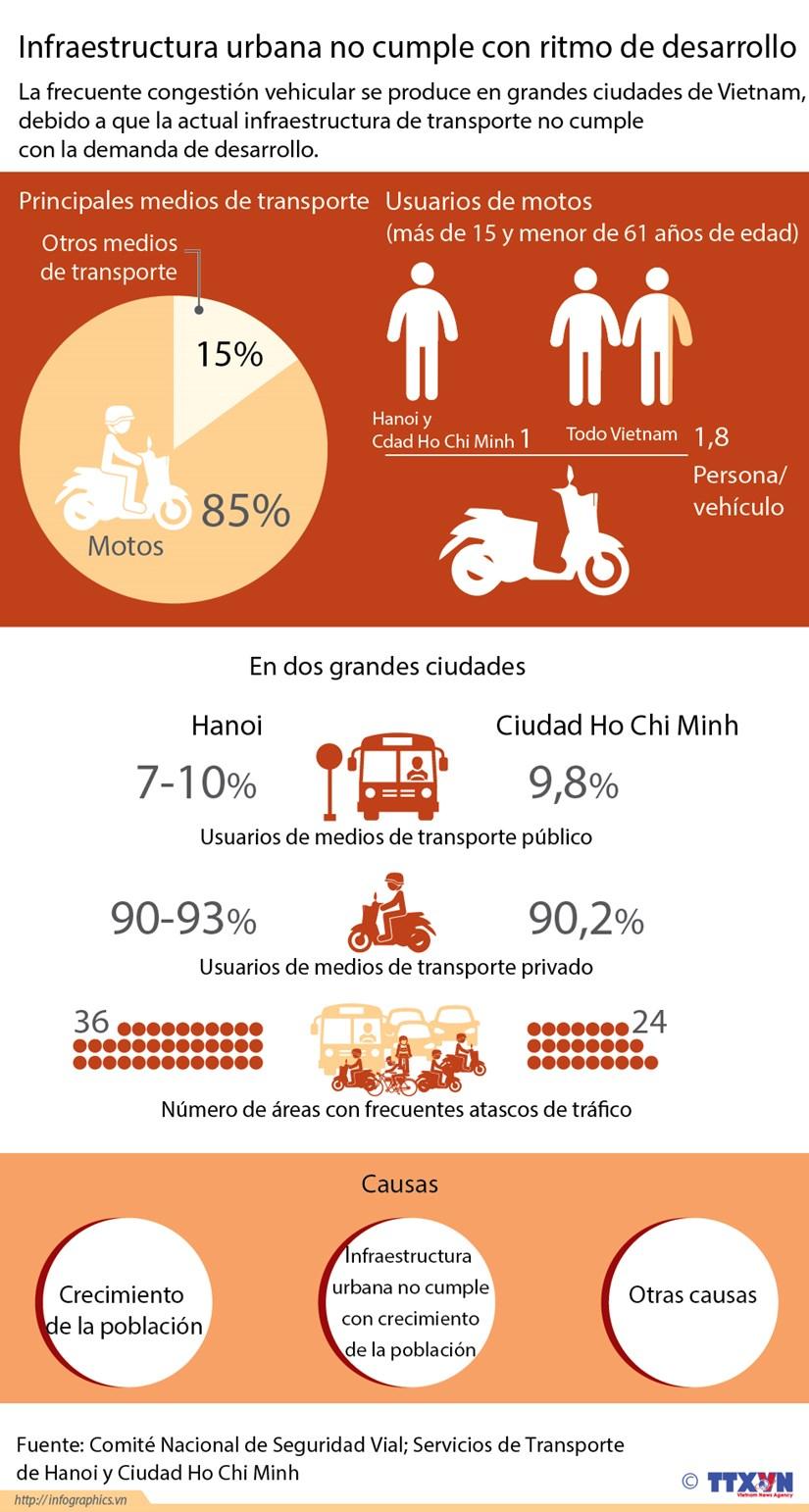 [Infografia] Infraestructura urbana no cumple con ritmo de desarrollo hinh anh 1