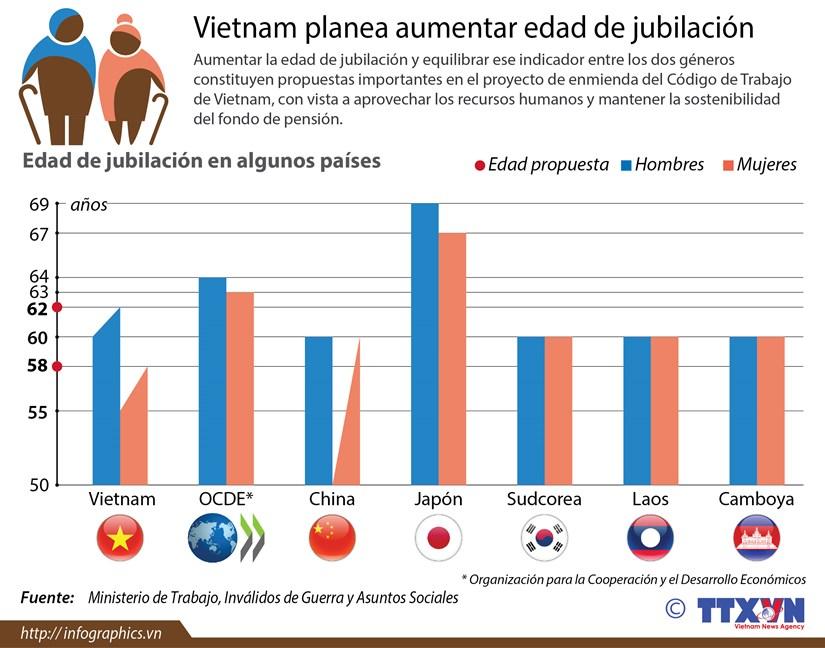 Planean aumentar edad de jubilacion en Vietnam hinh anh 1