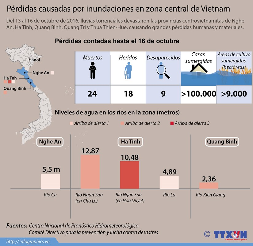 [Infografia] Perdidas causadas por inundaciones en zona central de Vietnam hinh anh 1