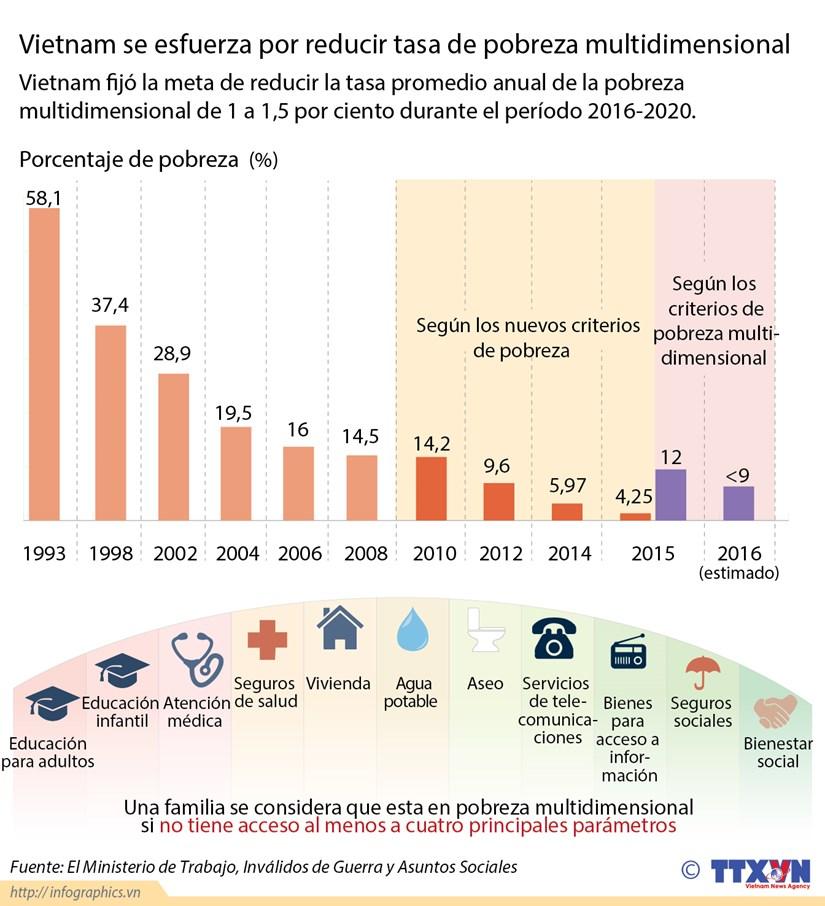 [Infografia] Vietnam se esfuerza por reducir tasa de pobreza multidimensional hinh anh 1