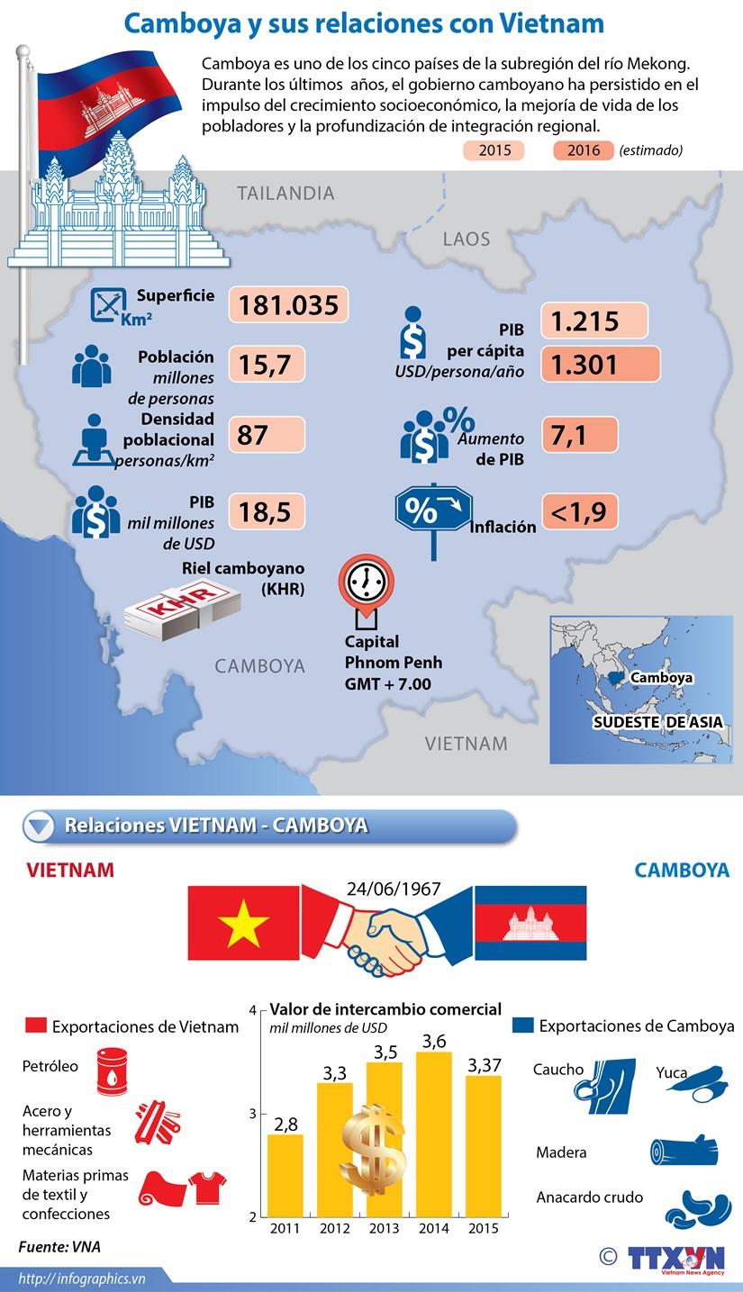 [Infografia] Camboya y sus relaciones con Vietnam hinh anh 1