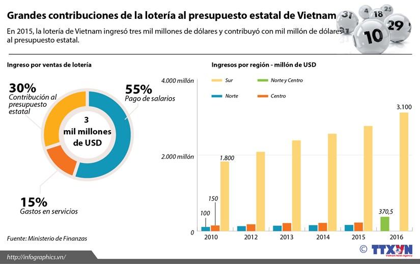 [Infografia] Grandes contribuciones de la loteria al presupuesto estatal de Vietnam hinh anh 1