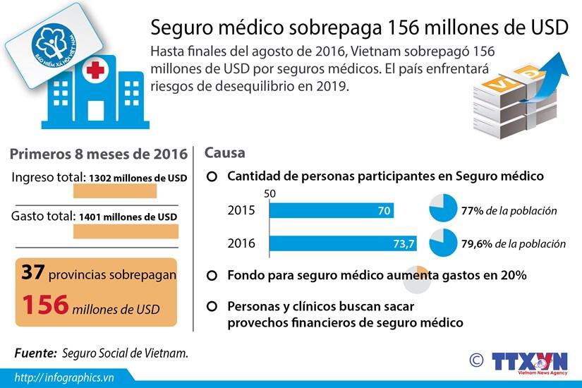 [Infografia] Seguro medico sobrepaga 156 millones de USD hinh anh 1