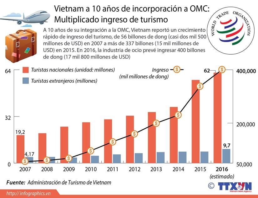 Multiplicado ingreso de turismo de Vietnam tras su integracion a OMC hinh anh 1